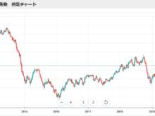 2019年4月9日WTI原油価格