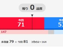 2019年7月22日参院選結果