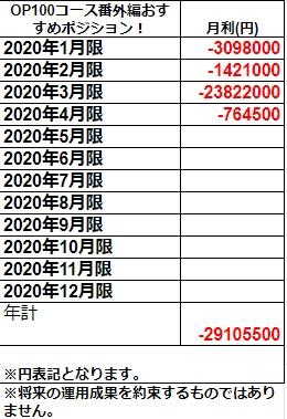 OP100オススメポジション2020年実績