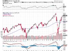 2020年5月21日NASDAQ