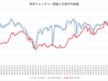 2020年5月14日景気ウォッチャー調査