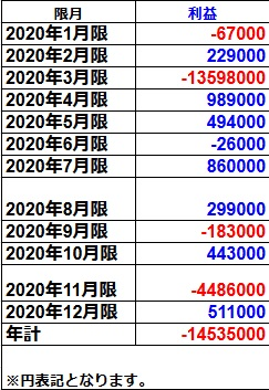 OP100GSモノマネトレード実績(2020年)