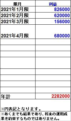 OP100GSモノマネトレード実績(2021年)